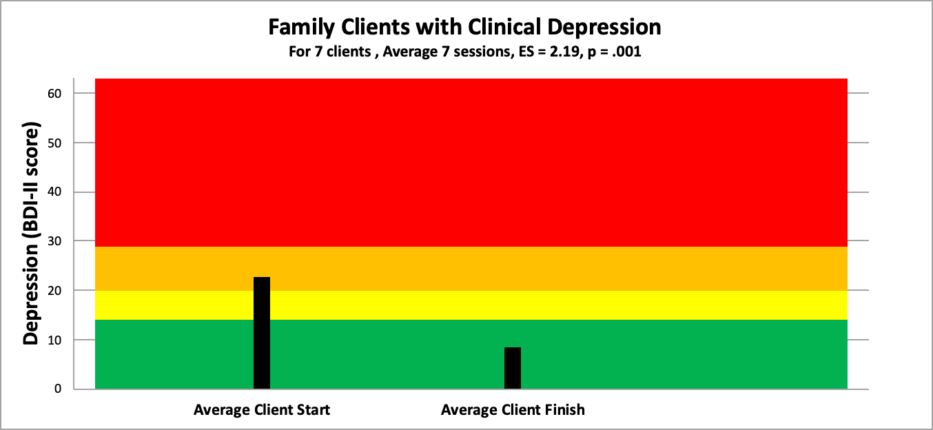 7 depression