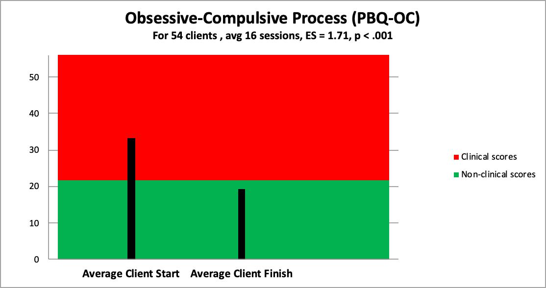 8 obsessive-compulsive