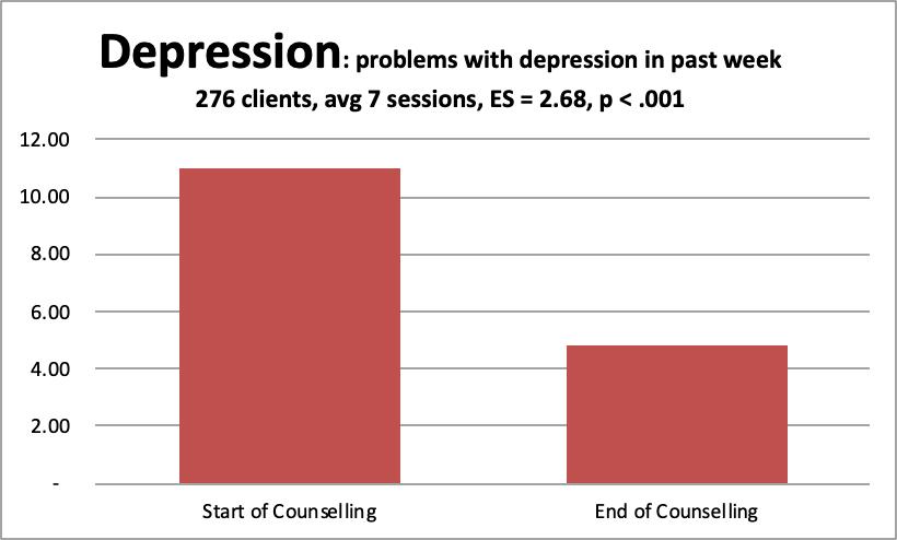 4 depression