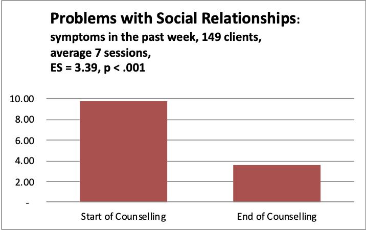1 Social Relationships