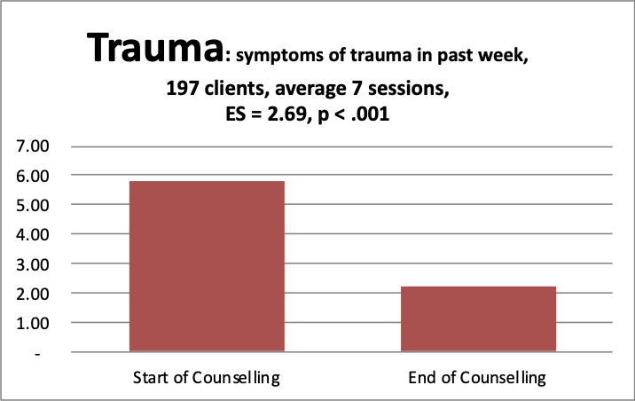 1 Trauma