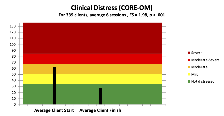 3 distress
