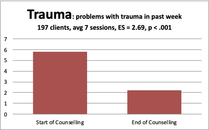 3 trauma