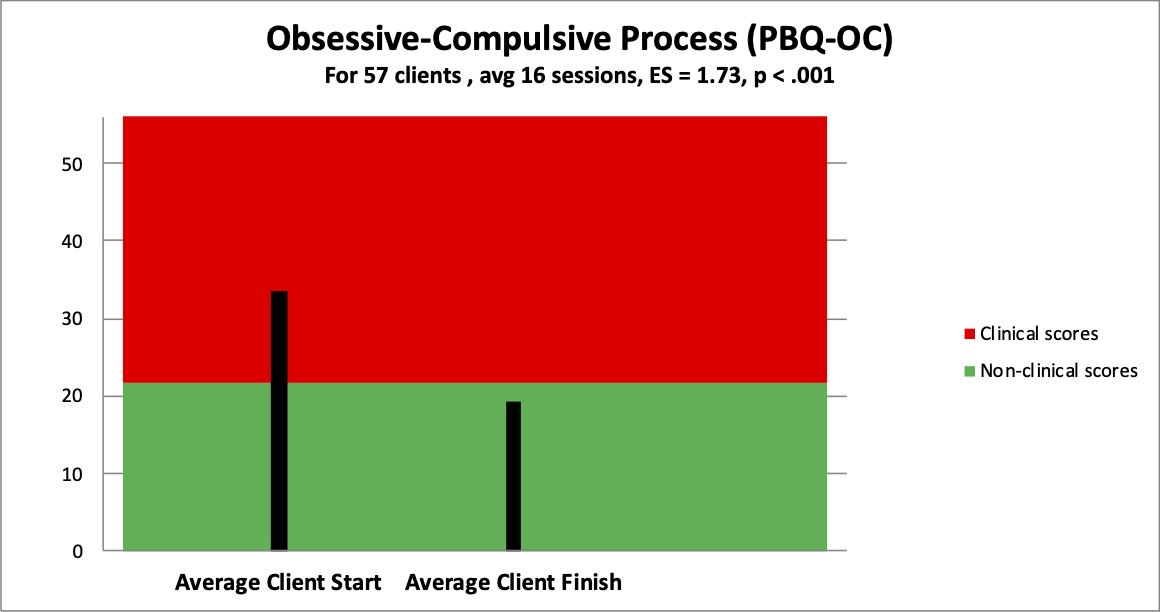 4 obsessive-compulsive