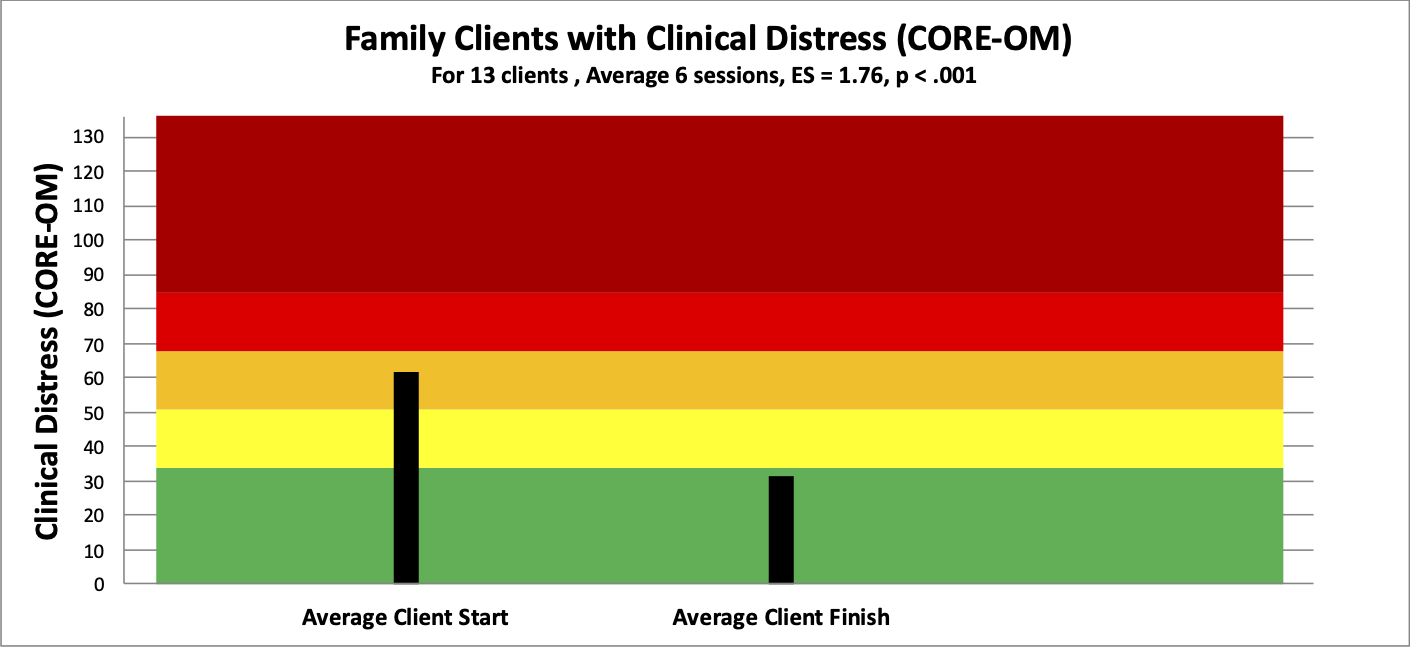 8 family distress