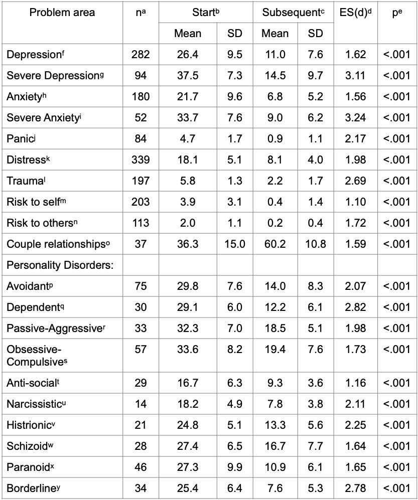 Table of Outcomes July 2021 copy