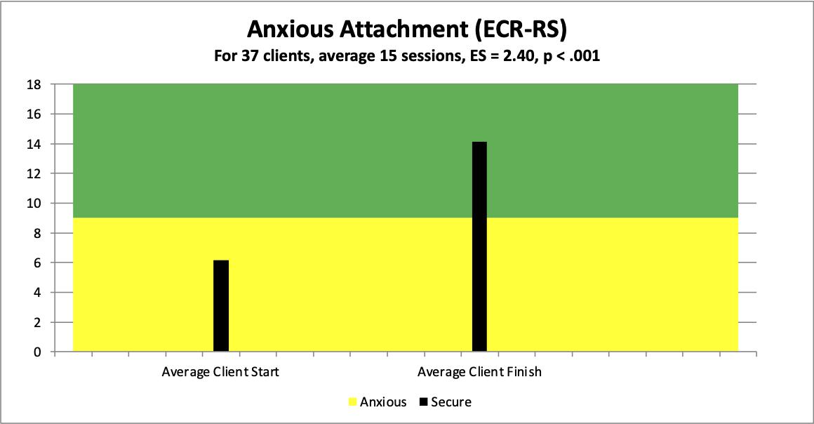 6 anxious