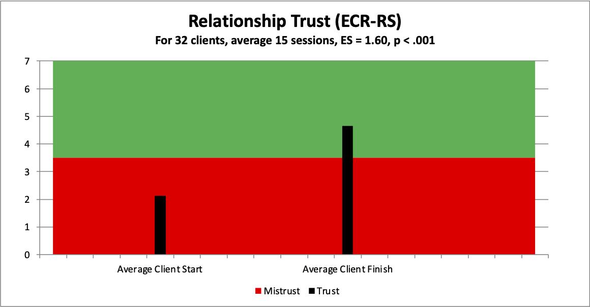 6 trust